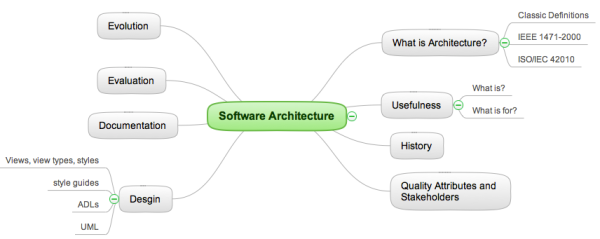 software architecture mind map